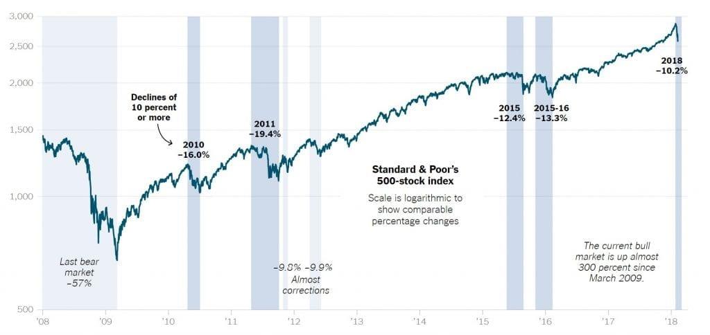 SP 500 Volatility