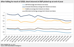 SP Short Interest